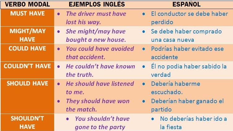 Los Verbos Modales Perfectos En Inglés Aprende Inglés Sila